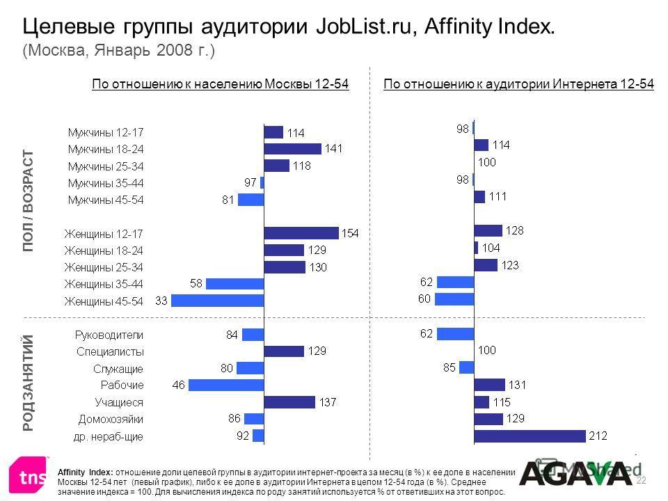 22 Целевые группы аудитории JobList.ru, Affinity Index. (Москва, Январь 2008 г.) ПОЛ / ВОЗРАСТ РОД ЗАНЯТИЙ По отношению к населению Москвы 12-54По отношению к аудитории Интернета 12-54 Affinity Index: отношение доли целевой группы в аудитории интерне