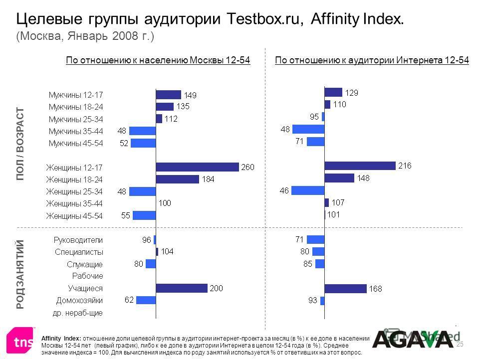 25 Целевые группы аудитории Testbox.ru, Affinity Index. (Москва, Январь 2008 г.) ПОЛ / ВОЗРАСТ РОД ЗАНЯТИЙ По отношению к населению Москвы 12-54По отношению к аудитории Интернета 12-54 Affinity Index: отношение доли целевой группы в аудитории интерне