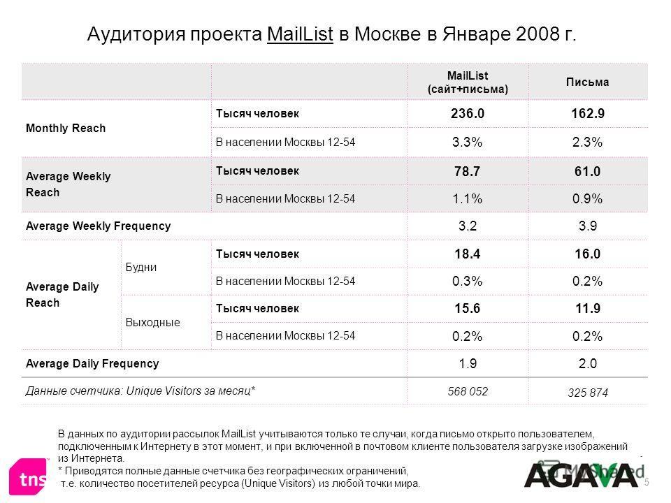 5 Аудитория проекта MailList в Москве в Январе 2008 г. В данных по аудитории рассылок MailList учитываются только те случаи, когда письмо открыто пользователем, подключенным к Интернету в этот момент, и при включенной в почтовом клиенте пользователя