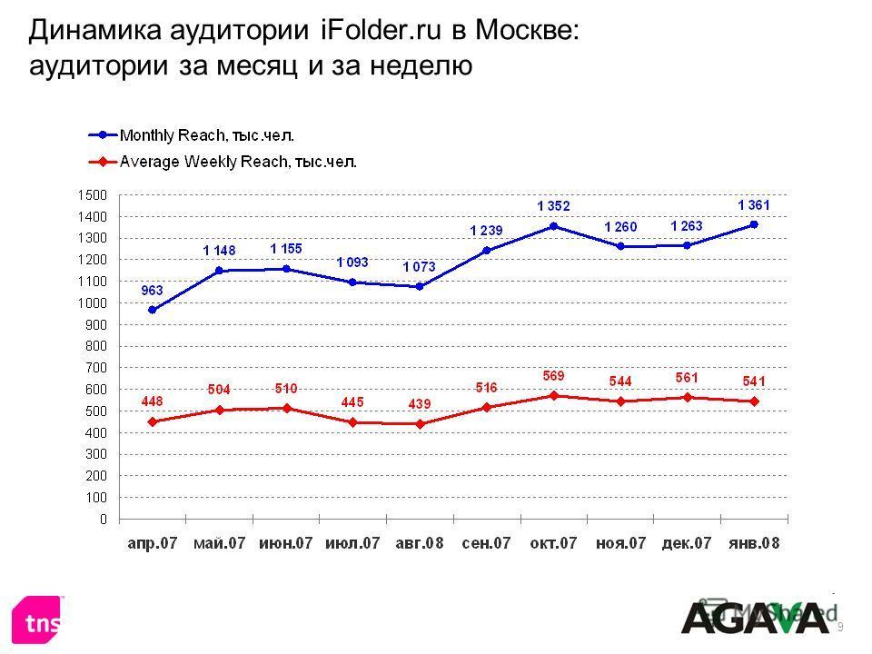 9 Динамика аудитории iFolder.ru в Москве: аудитории за месяц и за неделю