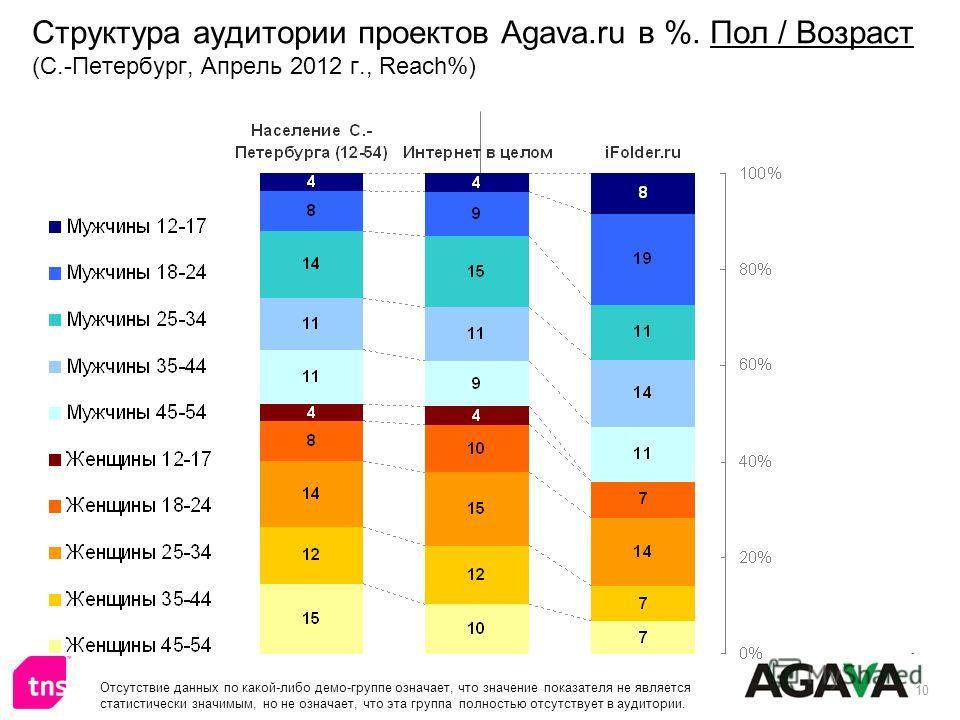 10 Структура аудитории проектов Agava.ru в %. Пол / Возраст (С.-Петербург, Апрель 2012 г., Reach%) Отсутствие данных по какой-либо демо-группе означает, что значение показателя не является статистически значимым, но не означает, что эта группа полнос