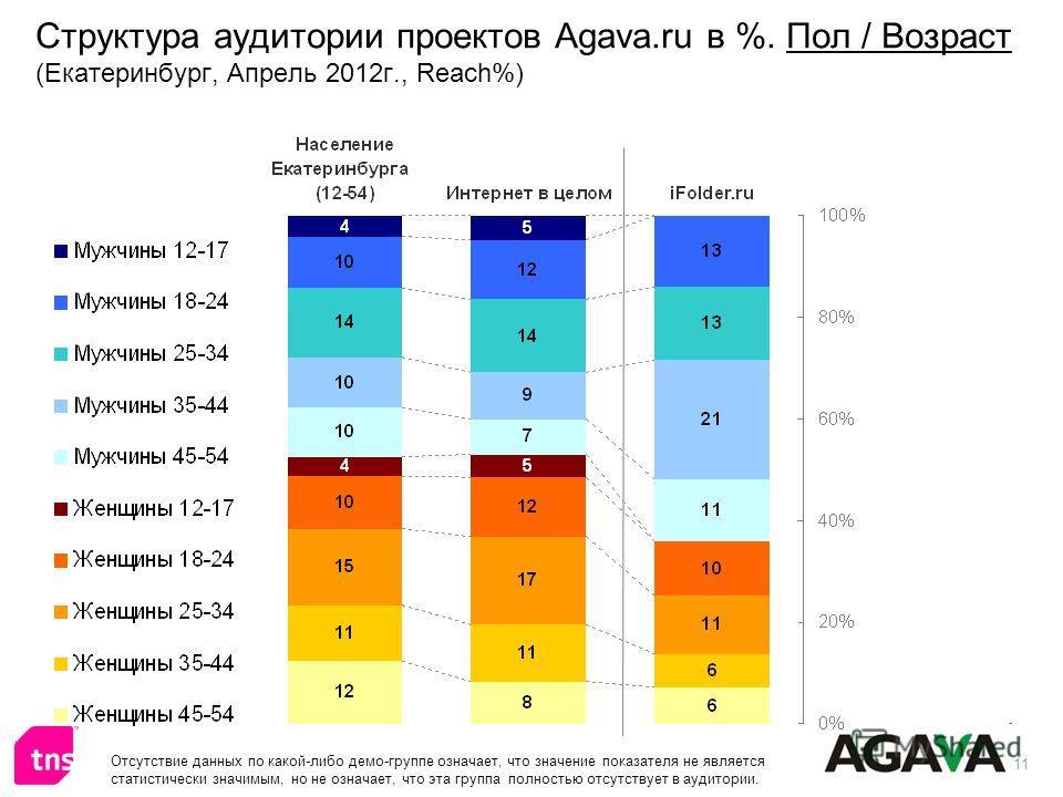 11 Структура аудитории проектов Agava.ru в %. Пол / Возраст (Екатеринбург, Апрель 2012г., Reach%) Отсутствие данных по какой-либо демо-группе означает, что значение показателя не является статистически значимым, но не означает, что эта группа полност