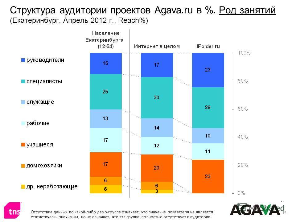 15 Структура аудитории проектов Agava.ru в %. Род занятий (Екатеринбург, Апрель 2012 г., Reach%) Отсутствие данных по какой-либо демо-группе означает, что значение показателя не является статистически значимым, но не означает, что эта группа полность