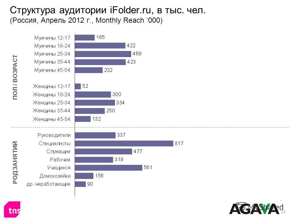 20 Структура аудитории iFolder.ru, в тыс. чел. (Россия, Апрель 2012 г., Monthly Reach 000) ПОЛ / ВОЗРАСТ РОД ЗАНЯТИЙ