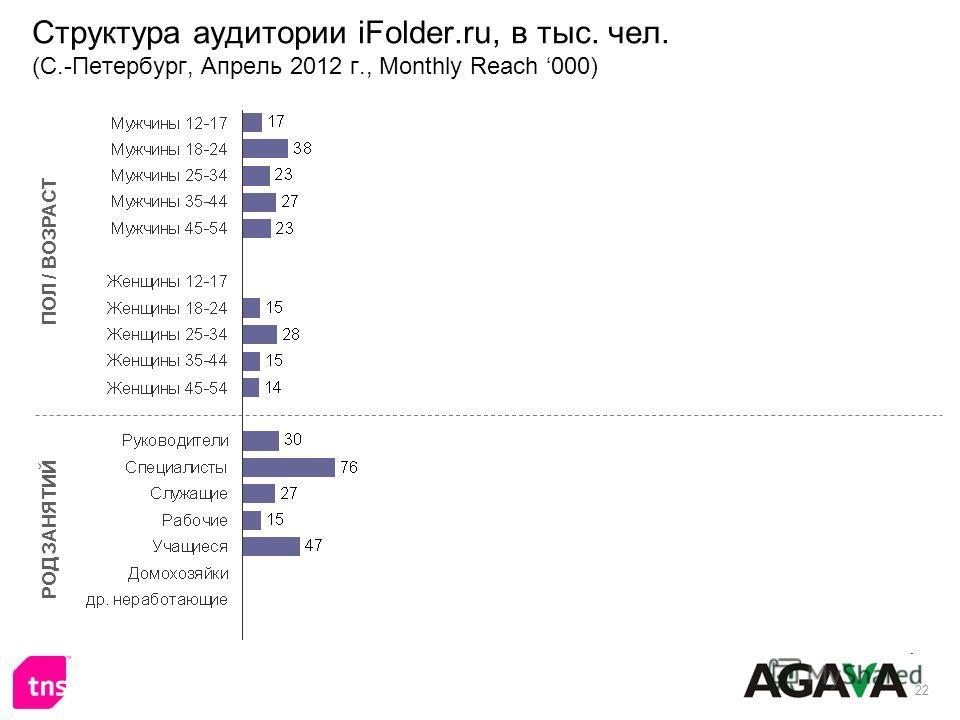 22 Структура аудитории iFolder.ru, в тыс. чел. (С.-Петербург, Апрель 2012 г., Monthly Reach 000) ПОЛ / ВОЗРАСТ РОД ЗАНЯТИЙ