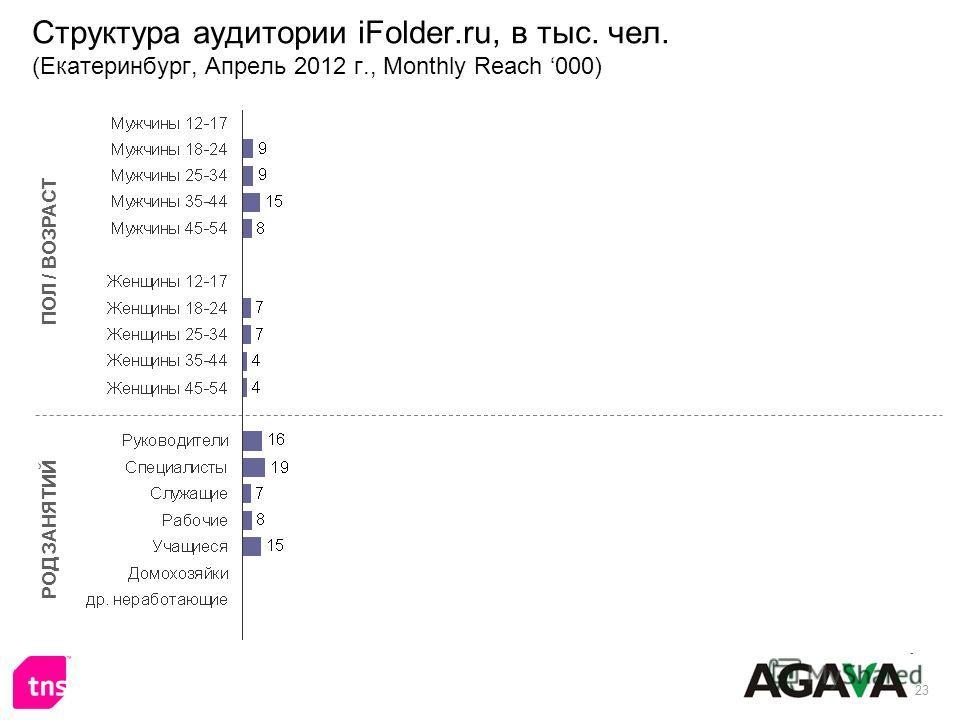 23 Структура аудитории iFolder.ru, в тыс. чел. (Екатеринбург, Апрель 2012 г., Monthly Reach 000) ПОЛ / ВОЗРАСТ РОД ЗАНЯТИЙ