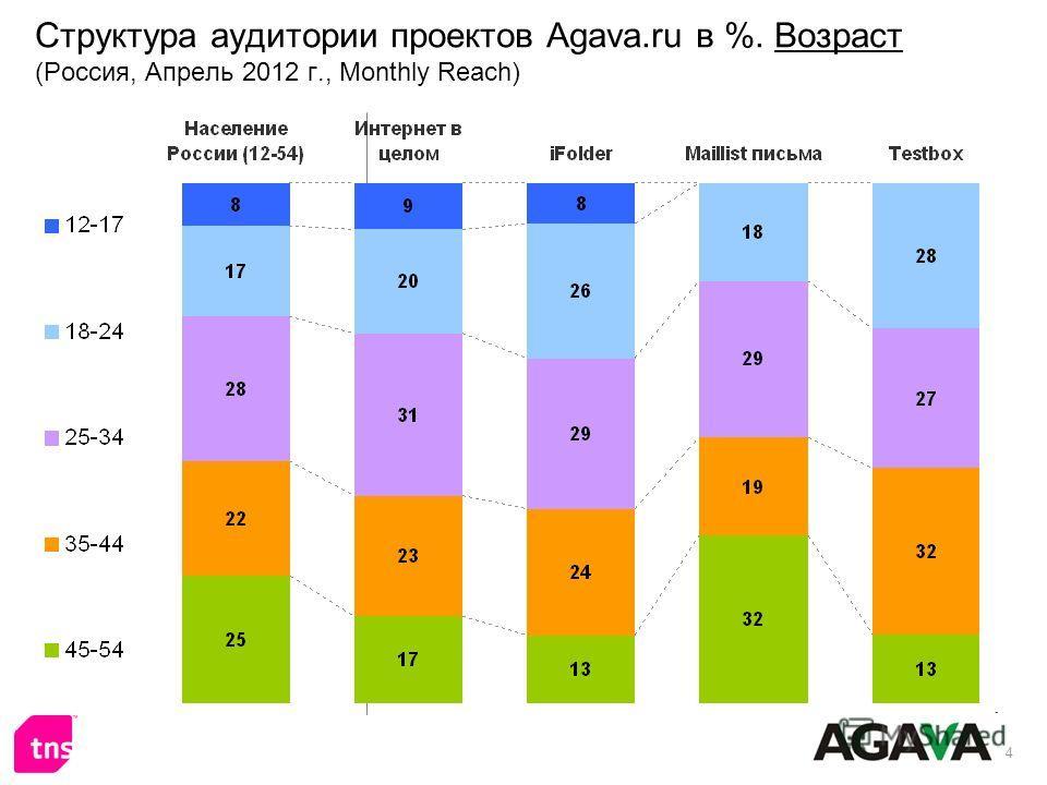 4 Структура аудитории проектов Agava.ru в %. Возраст (Россия, Апрель 2012 г., Monthly Reach)