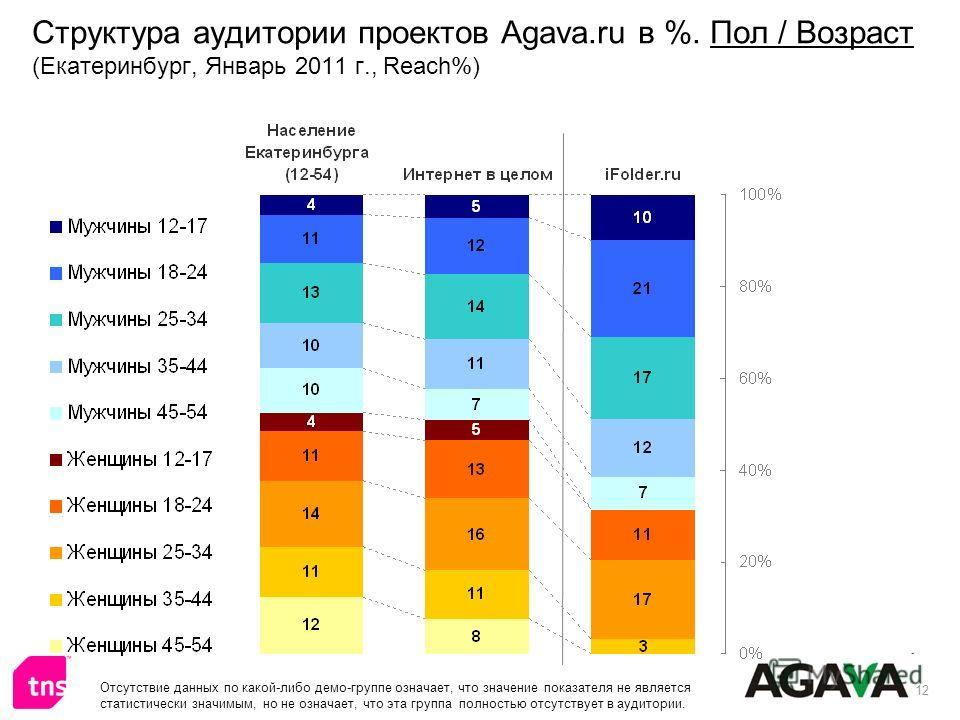 12 Структура аудитории проектов Agava.ru в %. Пол / Возраст (Екатеринбург, Январь 2011 г., Reach%) Отсутствие данных по какой-либо демо-группе означает, что значение показателя не является статистически значимым, но не означает, что эта группа полнос