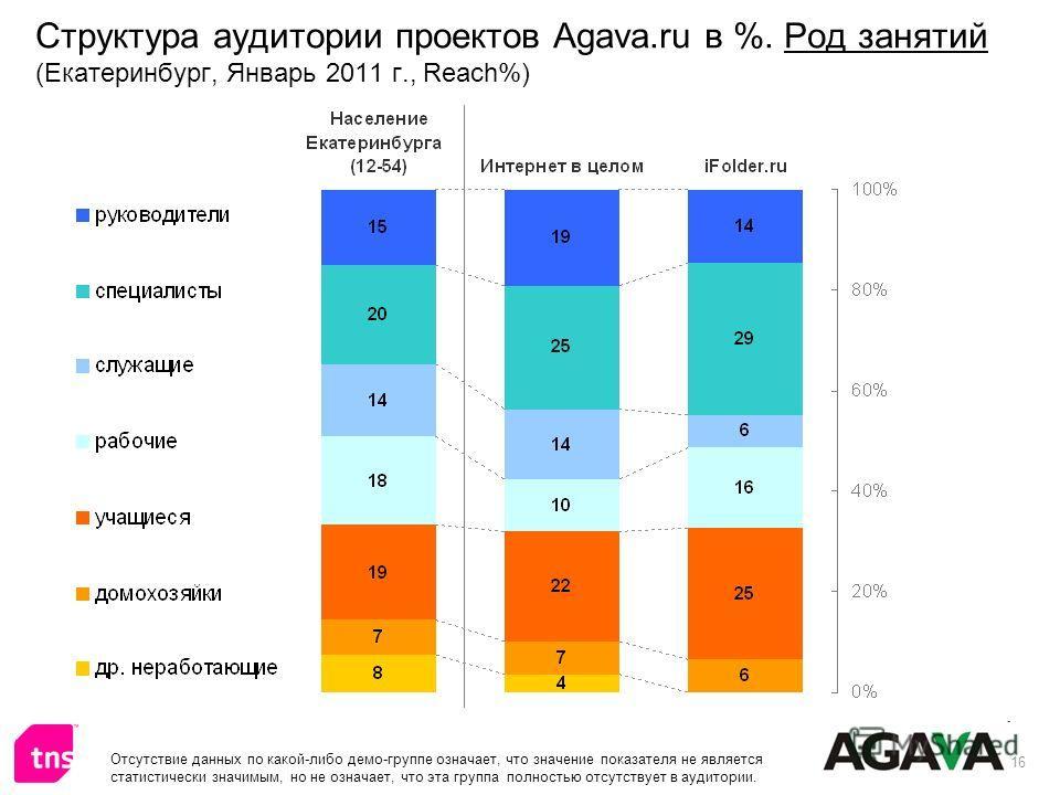 16 Структура аудитории проектов Agava.ru в %. Род занятий (Екатеринбург, Январь 2011 г., Reach%) Отсутствие данных по какой-либо демо-группе означает, что значение показателя не является статистически значимым, но не означает, что эта группа полность