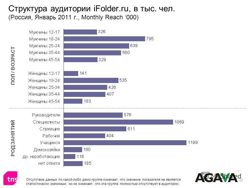 22 Структура аудитории iFolder.ru, в тыс. чел. (Россия, Январь 2011 г., Monthly Reach 000) ПОЛ / ВОЗРАСТ РОД ЗАНЯТИЙ Отсутствие данных по какой-либо демо-группе означает, что значение показателя не является статистически значимым, но не означает, что