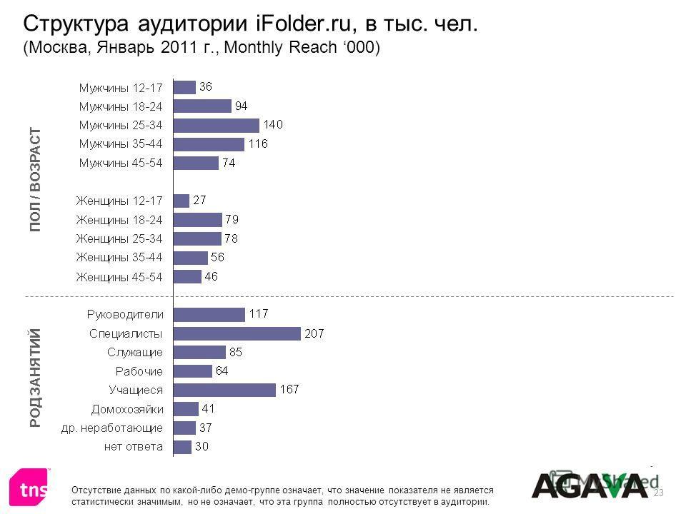 23 Структура аудитории iFolder.ru, в тыс. чел. (Москва, Январь 2011 г., Monthly Reach 000) ПОЛ / ВОЗРАСТ РОД ЗАНЯТИЙ Отсутствие данных по какой-либо демо-группе означает, что значение показателя не является статистически значимым, но не означает, что