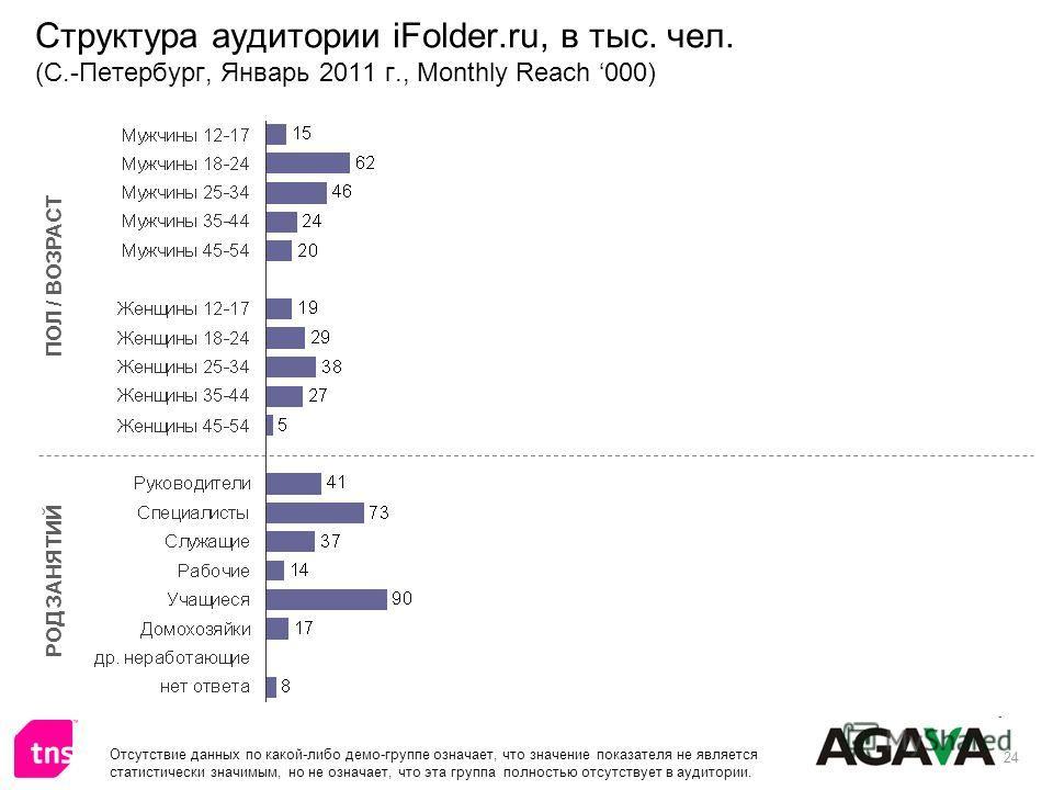 24 Структура аудитории iFolder.ru, в тыс. чел. (С.-Петербург, Январь 2011 г., Monthly Reach 000) ПОЛ / ВОЗРАСТ РОД ЗАНЯТИЙ Отсутствие данных по какой-либо демо-группе означает, что значение показателя не является статистически значимым, но не означае