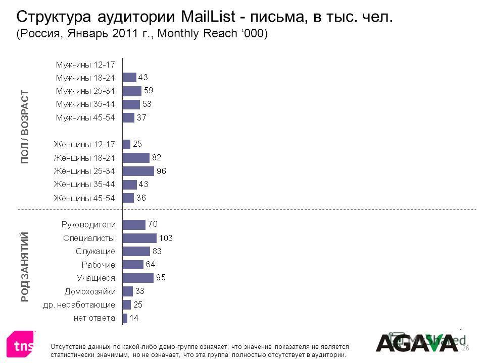 26 Структура аудитории MailList - письма, в тыс. чел. (Россия, Январь 2011 г., Monthly Reach 000) ПОЛ / ВОЗРАСТ РОД ЗАНЯТИЙ Отсутствие данных по какой-либо демо-группе означает, что значение показателя не является статистически значимым, но не означа