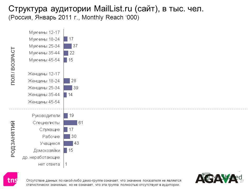 27 Структура аудитории MailList.ru (сайт), в тыс. чел. (Россия, Январь 2011 г., Monthly Reach 000) ПОЛ / ВОЗРАСТ РОД ЗАНЯТИЙ Отсутствие данных по какой-либо демо-группе означает, что значение показателя не является статистически значимым, но не означ
