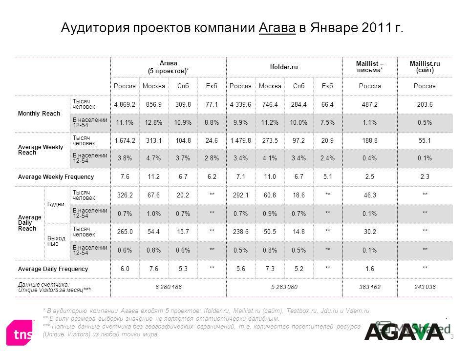 3 Аудитория проектов компании Агава в Январе 2011 г. * В аудиторию компании Агава входят 5 проектов: Ifolder.ru, Maillist.ru (сайт), Testbox.ru, Jdu.ru и Vsem.ru ** В силу размера выборки значение не является статистически валидным. *** Полные данные