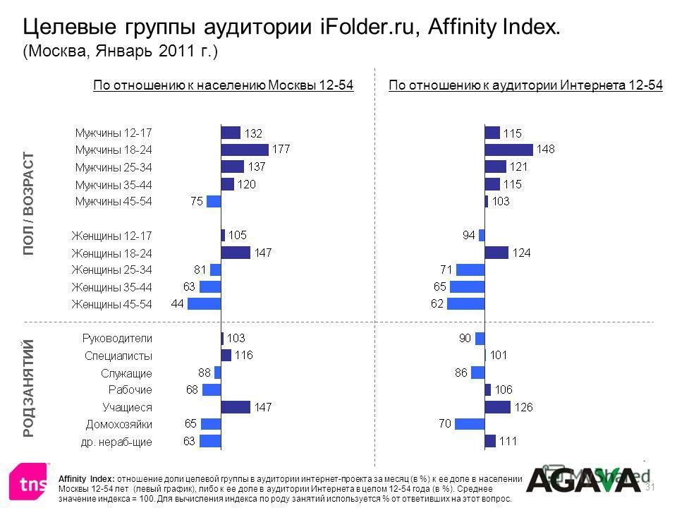 31 Целевые группы аудитории iFolder.ru, Affinity Index. (Москва, Январь 2011 г.) ПОЛ / ВОЗРАСТ РОД ЗАНЯТИЙ По отношению к населению Москвы 12-54По отношению к аудитории Интернета 12-54 Affinity Index: отношение доли целевой группы в аудитории интерне