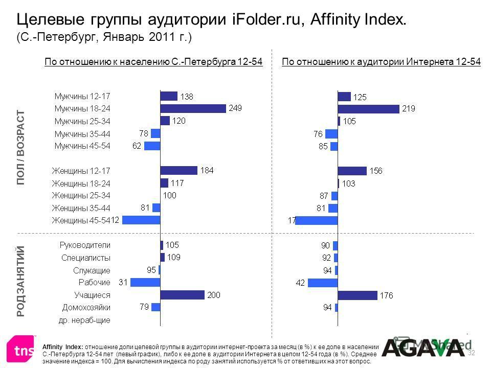 32 Целевые группы аудитории iFolder.ru, Affinity Index. (С.-Петербург, Январь 2011 г.) ПОЛ / ВОЗРАСТ РОД ЗАНЯТИЙ По отношению к населению С.-Петербурга 12-54По отношению к аудитории Интернета 12-54 Affinity Index: отношение доли целевой группы в ауди