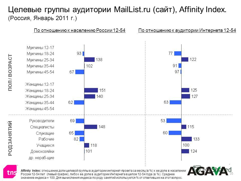 35 Целевые группы аудитории MailList.ru (сайт), Affinity Index. (Россия, Январь 2011 г.) ПОЛ / ВОЗРАСТ РОД ЗАНЯТИЙ По отношению к населению России 12-54По отношению к аудитории Интернета 12-54 Affinity Index: отношение доли целевой группы в аудитории