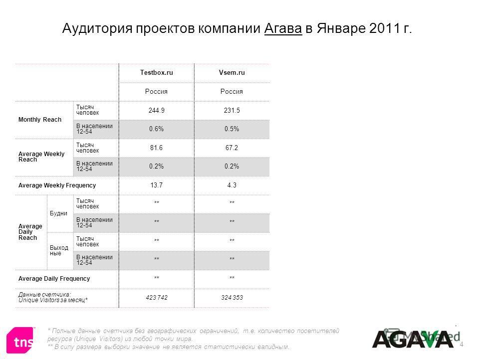 4 Аудитория проектов компании Агава в Январе 2011 г. * Полные данные счетчика без географических ограничений, т.е. количество посетителей ресурса (Unique Visitors) из любой точки мира. ** В силу размера выборки значение не является статистически вали