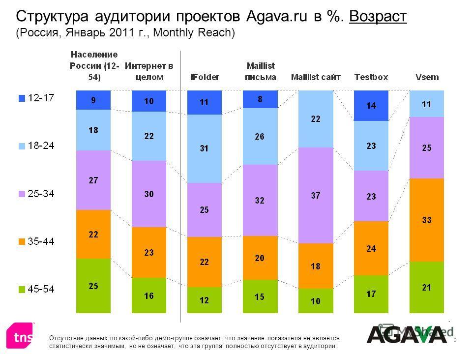 5 Структура аудитории проектов Agava.ru в %. Возраст (Россия, Январь 2011 г., Monthly Reach) Отсутствие данных по какой-либо демо-группе означает, что значение показателя не является статистически значимым, но не означает, что эта группа полностью от