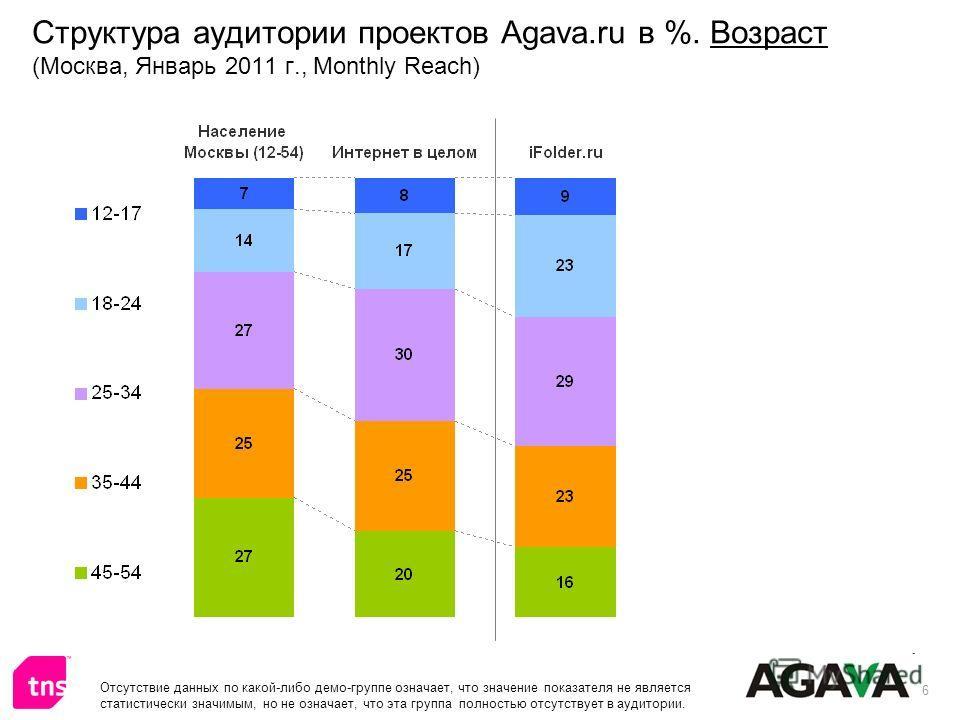 6 Структура аудитории проектов Agava.ru в %. Возраст (Москва, Январь 2011 г., Monthly Reach) Отсутствие данных по какой-либо демо-группе означает, что значение показателя не является статистически значимым, но не означает, что эта группа полностью от