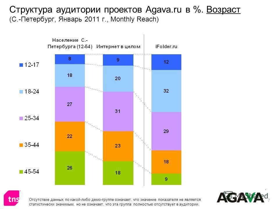 7 Структура аудитории проектов Agava.ru в %. Возраст (С.-Петербург, Январь 2011 г., Monthly Reach) Отсутствие данных по какой-либо демо-группе означает, что значение показателя не является статистически значимым, но не означает, что эта группа полнос