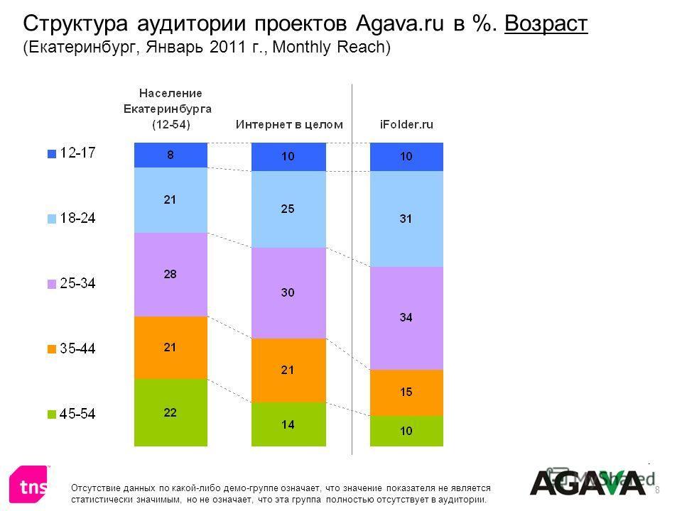8 Структура аудитории проектов Agava.ru в %. Возраст (Екатеринбург, Январь 2011 г., Monthly Reach) Отсутствие данных по какой-либо демо-группе означает, что значение показателя не является статистически значимым, но не означает, что эта группа полнос