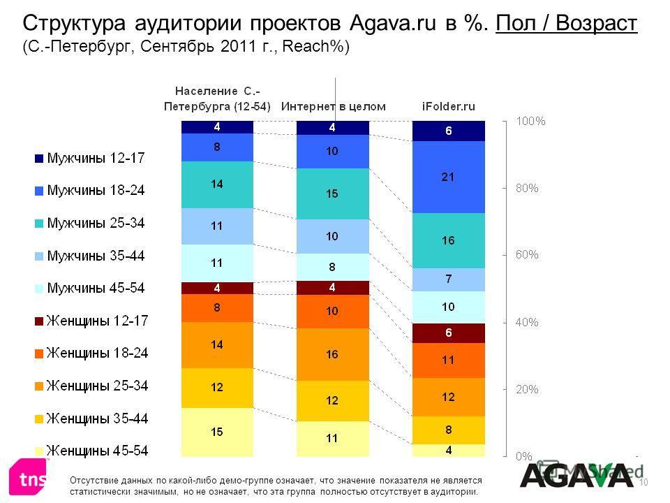 10 Структура аудитории проектов Agava.ru в %. Пол / Возраст (С.-Петербург, Сентябрь 2011 г., Reach%) Отсутствие данных по какой-либо демо-группе означает, что значение показателя не является статистически значимым, но не означает, что эта группа полн