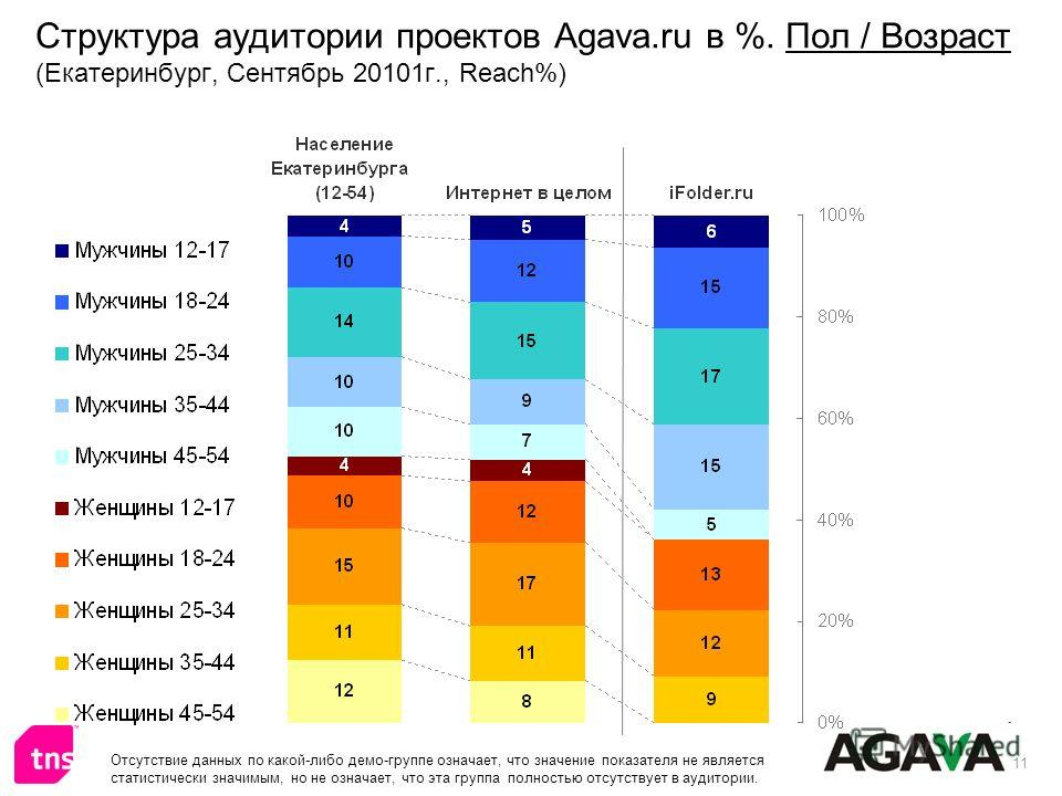 11 Структура аудитории проектов Agava.ru в %. Пол / Возраст (Екатеринбург, Сентябрь 20101г., Reach%) Отсутствие данных по какой-либо демо-группе означает, что значение показателя не является статистически значимым, но не означает, что эта группа полн