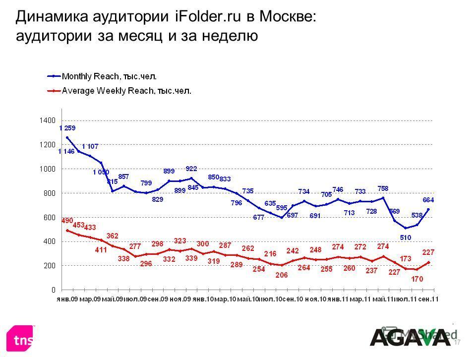 17 Динамика аудитории iFolder.ru в Москве: аудитории за месяц и за неделю