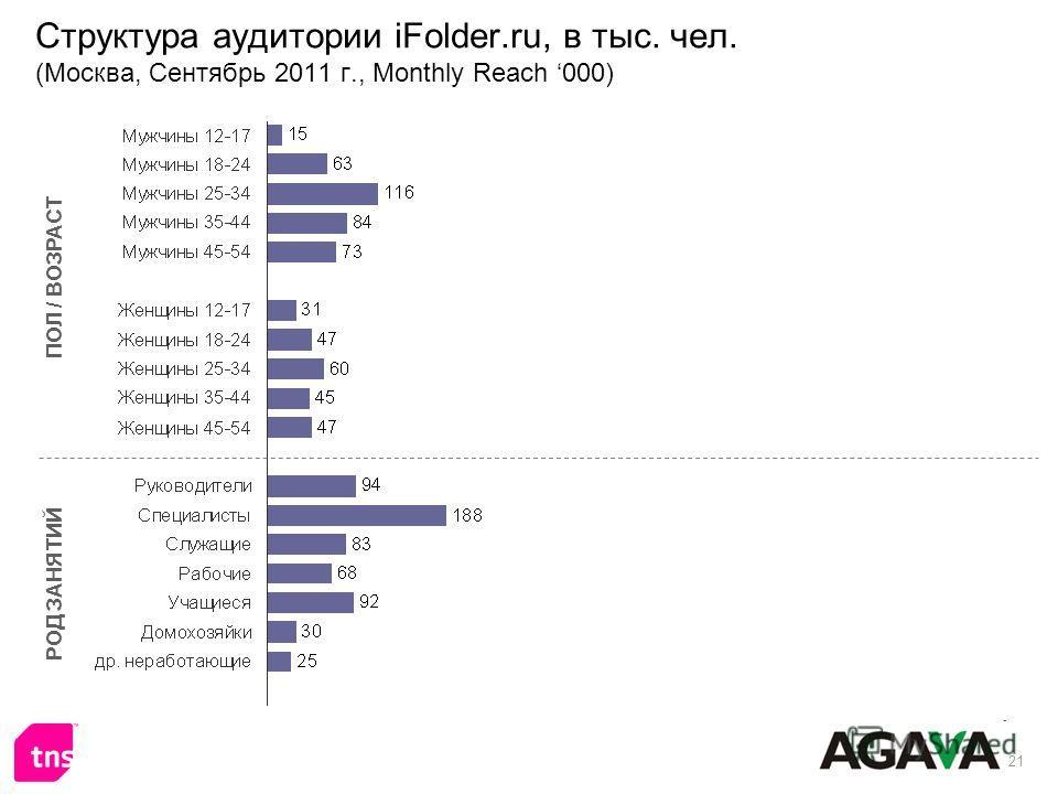 21 Структура аудитории iFolder.ru, в тыс. чел. (Москва, Сентябрь 2011 г., Monthly Reach 000) ПОЛ / ВОЗРАСТ РОД ЗАНЯТИЙ