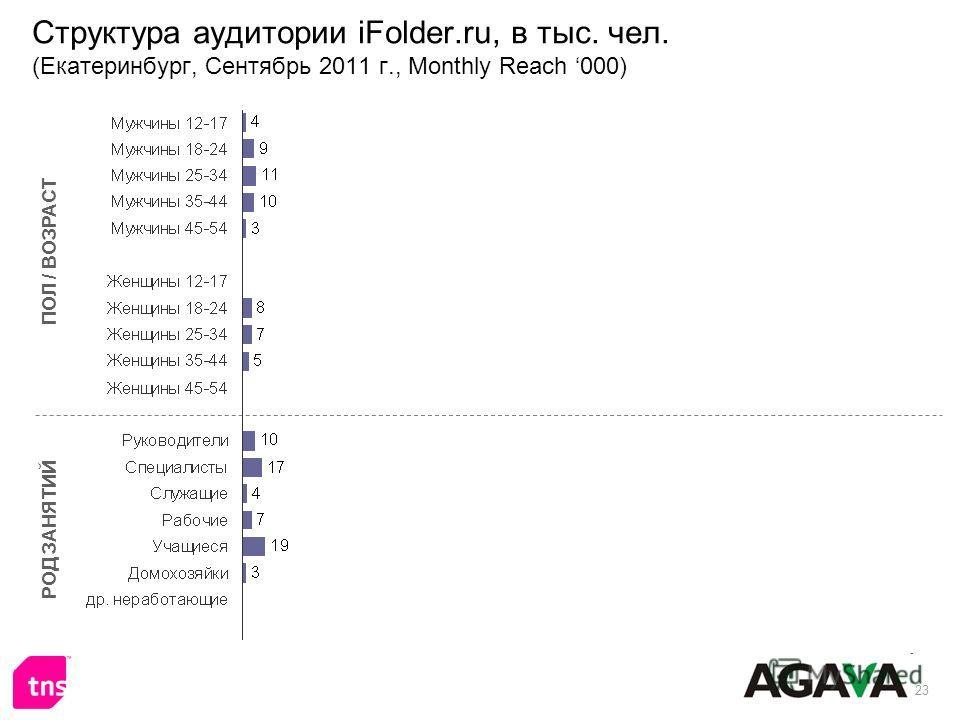 23 Структура аудитории iFolder.ru, в тыс. чел. (Екатеринбург, Сентябрь 2011 г., Monthly Reach 000) ПОЛ / ВОЗРАСТ РОД ЗАНЯТИЙ