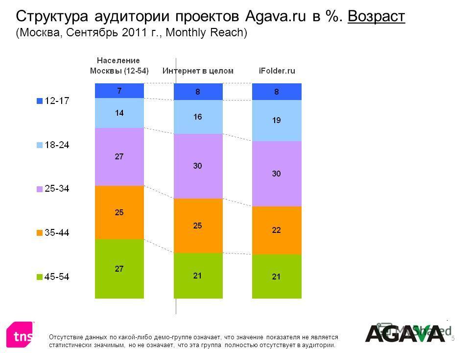 5 Структура аудитории проектов Agava.ru в %. Возраст (Москва, Сентябрь 2011 г., Monthly Reach) Отсутствие данных по какой-либо демо-группе означает, что значение показателя не является статистически значимым, но не означает, что эта группа полностью