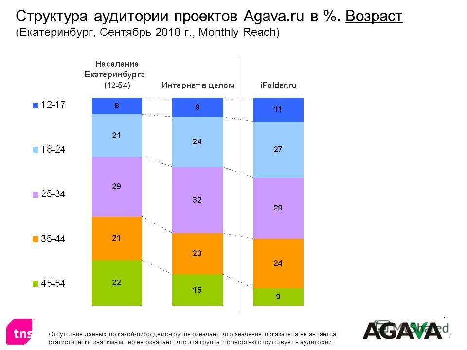 7 Структура аудитории проектов Agava.ru в %. Возраст (Екатеринбург, Сентябрь 2010 г., Monthly Reach) Отсутствие данных по какой-либо демо-группе означает, что значение показателя не является статистически значимым, но не означает, что эта группа полн