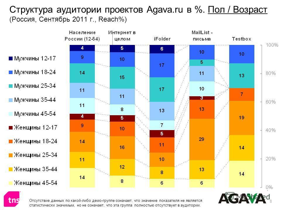 8 Структура аудитории проектов Agava.ru в %. Пол / Возраст (Россия, Сентябрь 2011 г., Reach%) Отсутствие данных по какой-либо демо-группе означает, что значение показателя не является статистически значимым, но не означает, что эта группа полностью о