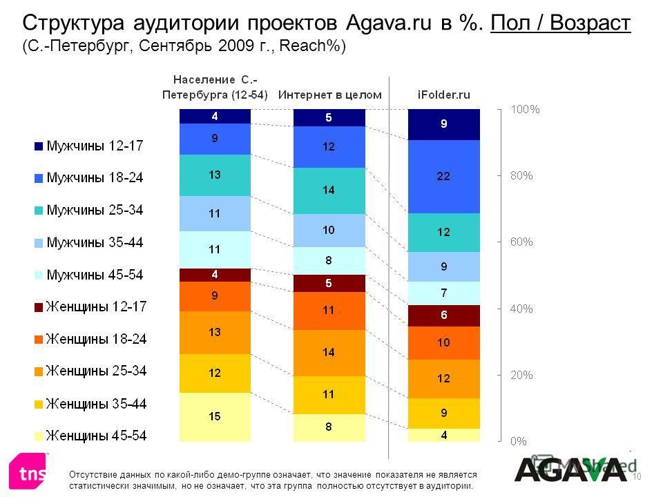 10 Структура аудитории проектов Agava.ru в %. Пол / Возраст (С.-Петербург, Сентябрь 2009 г., Reach%) Отсутствие данных по какой-либо демо-группе означает, что значение показателя не является статистически значимым, но не означает, что эта группа полн