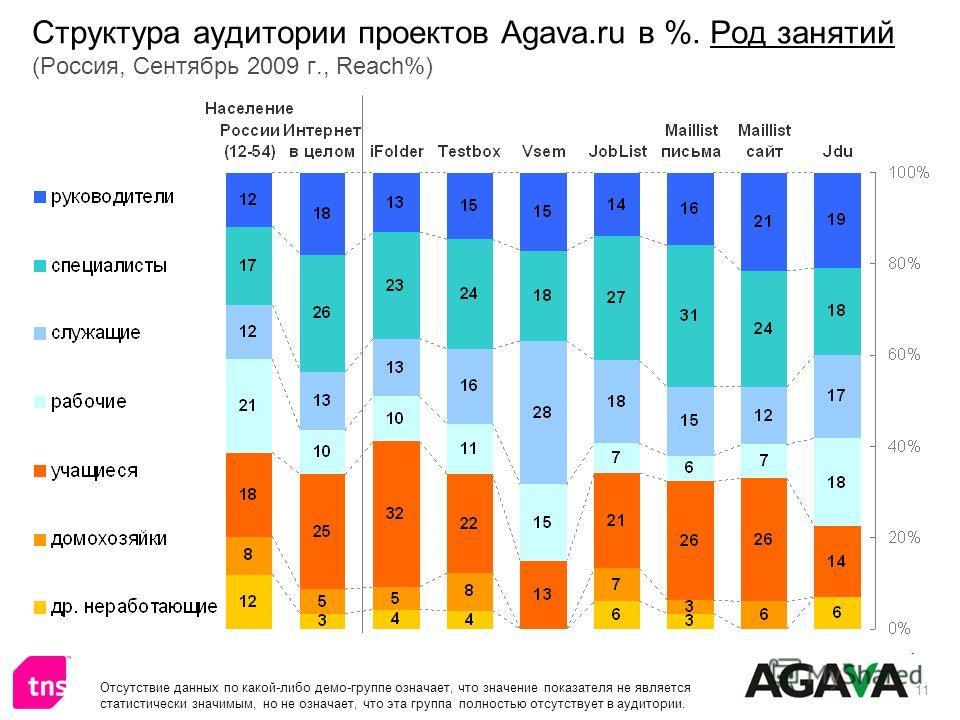 11 Структура аудитории проектов Agava.ru в %. Род занятий (Россия, Сентябрь 2009 г., Reach%) Отсутствие данных по какой-либо демо-группе означает, что значение показателя не является статистически значимым, но не означает, что эта группа полностью от