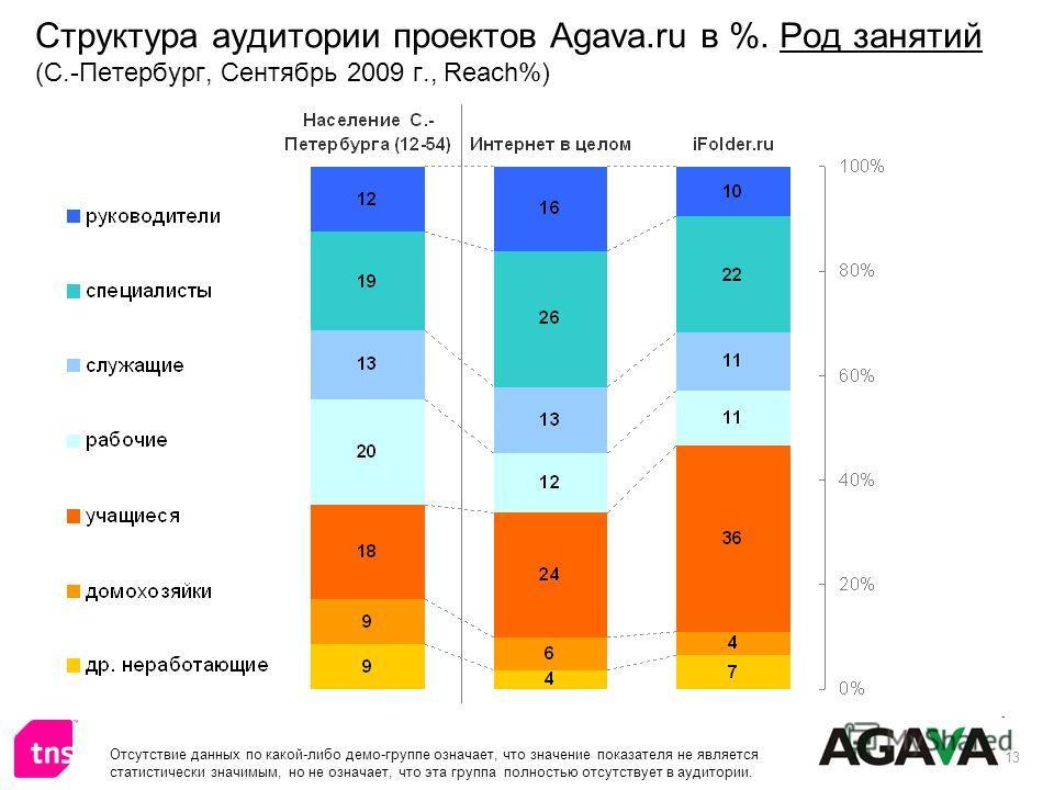 13 Структура аудитории проектов Agava.ru в %. Род занятий (С.-Петербург, Сентябрь 2009 г., Reach%) Отсутствие данных по какой-либо демо-группе означает, что значение показателя не является статистически значимым, но не означает, что эта группа полнос