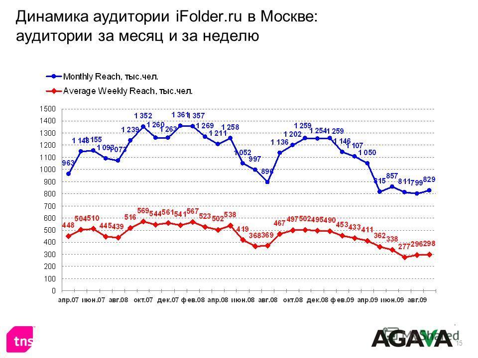 15 Динамика аудитории iFolder.ru в Москве: аудитории за месяц и за неделю