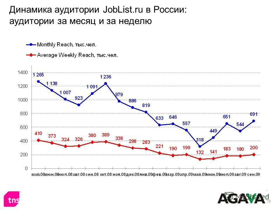 18 Динамика аудитории JobList.ru в России: аудитории за месяц и за неделю