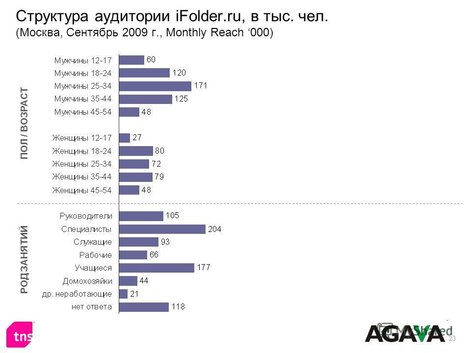 23 Структура аудитории iFolder.ru, в тыс. чел. (Москва, Сентябрь 2009 г., Monthly Reach 000) ПОЛ / ВОЗРАСТ РОД ЗАНЯТИЙ