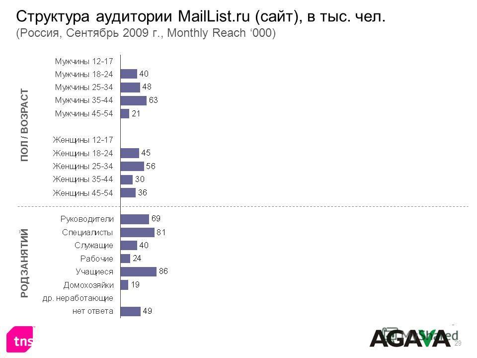 29 Структура аудитории MailList.ru (сайт), в тыс. чел. (Россия, Сентябрь 2009 г., Monthly Reach 000) ПОЛ / ВОЗРАСТ РОД ЗАНЯТИЙ
