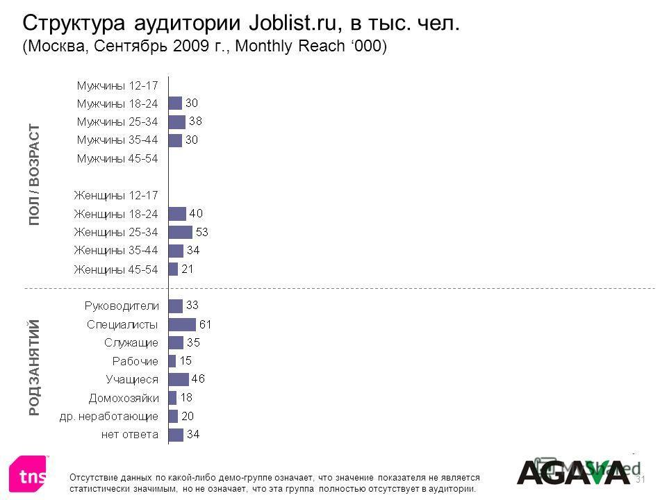 31 Структура аудитории Joblist.ru, в тыс. чел. (Москва, Сентябрь 2009 г., Monthly Reach 000) ПОЛ / ВОЗРАСТ РОД ЗАНЯТИЙ Отсутствие данных по какой-либо демо-группе означает, что значение показателя не является статистически значимым, но не означает, ч