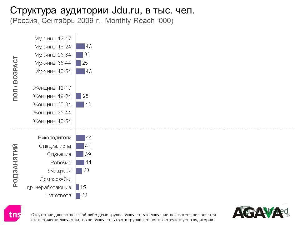 33 Структура аудитории Jdu.ru, в тыс. чел. (Россия, Сентябрь 2009 г., Monthly Reach 000) ПОЛ / ВОЗРАСТ РОД ЗАНЯТИЙ Отсутствие данных по какой-либо демо-группе означает, что значение показателя не является статистически значимым, но не означает, что э