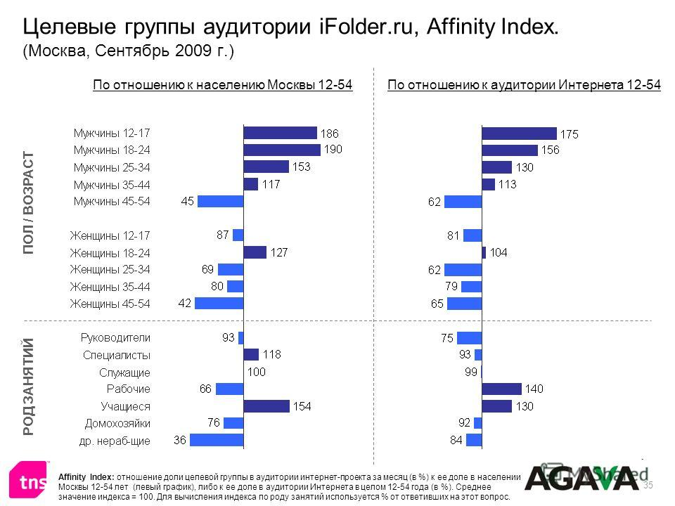 35 Целевые группы аудитории iFolder.ru, Affinity Index. (Москва, Сентябрь 2009 г.) ПОЛ / ВОЗРАСТ РОД ЗАНЯТИЙ По отношению к населению Москвы 12-54По отношению к аудитории Интернета 12-54 Affinity Index: отношение доли целевой группы в аудитории интер