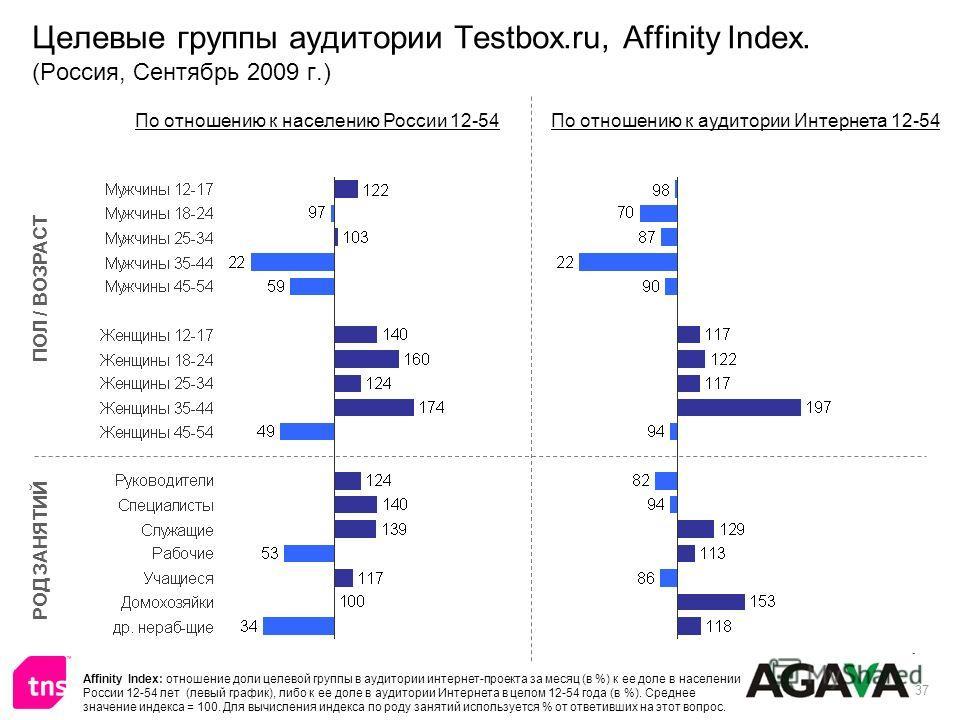 37 Целевые группы аудитории Testbox.ru, Affinity Index. (Россия, Сентябрь 2009 г.) ПОЛ / ВОЗРАСТ РОД ЗАНЯТИЙ По отношению к населению России 12-54По отношению к аудитории Интернета 12-54 Affinity Index: отношение доли целевой группы в аудитории интер