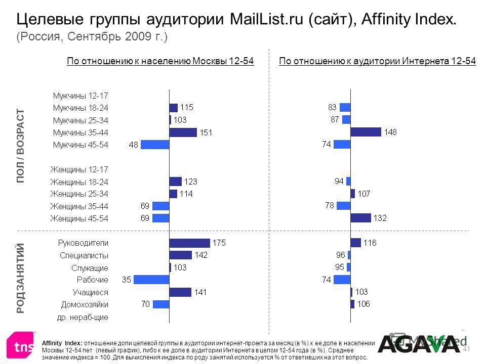 41 Целевые группы аудитории MailList.ru (сайт), Affinity Index. (Россия, Сентябрь 2009 г.) ПОЛ / ВОЗРАСТ РОД ЗАНЯТИЙ По отношению к населению Москвы 12-54По отношению к аудитории Интернета 12-54 Affinity Index: отношение доли целевой группы в аудитор