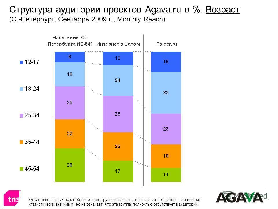 7 Структура аудитории проектов Agava.ru в %. Возраст (С.-Петербург, Сентябрь 2009 г., Monthly Reach) Отсутствие данных по какой-либо демо-группе означает, что значение показателя не является статистически значимым, но не означает, что эта группа полн