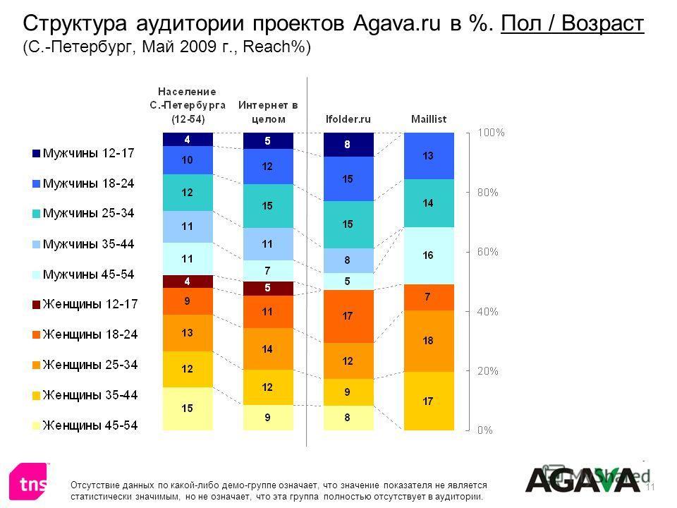 11 Структура аудитории проектов Agava.ru в %. Пол / Возраст (С.-Петербург, Май 2009 г., Reach%) Отсутствие данных по какой-либо демо-группе означает, что значение показателя не является статистически значимым, но не означает, что эта группа полностью