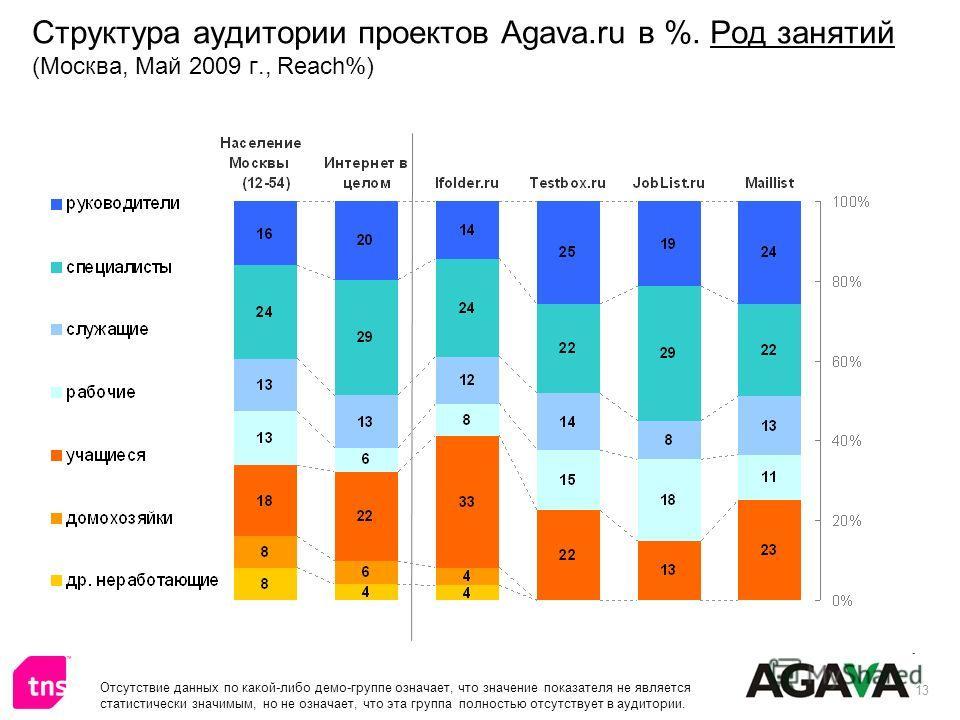 13 Структура аудитории проектов Agava.ru в %. Род занятий (Москва, Май 2009 г., Reach%) Отсутствие данных по какой-либо демо-группе означает, что значение показателя не является статистически значимым, но не означает, что эта группа полностью отсутст